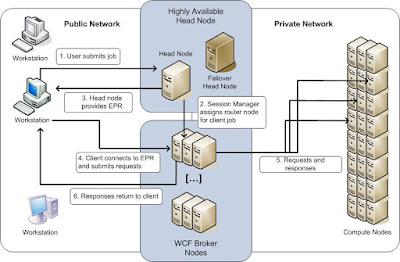 Hpc broker service