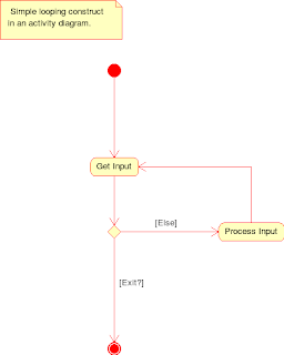 Boduchs blog activity diagram expansion regions one problem in earlier uml activity diagrams was the lack of expressiveness in modeling iterations or loops modeling simple looping constructs was pretty ccuart Images