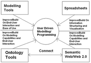 Enabling diagrammatic de-abstraction and modelling of engineering problems, Peter Hale, http://userdrivenmodelling.blogspot.com/2009/05/enabling-diagrammatic-de-abstraction.html