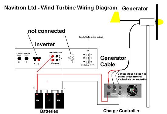 Wind Generator Wiring Diagram : Wind farm schematics get free image about wiring diagram
