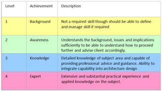 Enterprise architecture togaf and solution architects for Enterprise architect skills