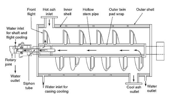 power plant engineering  ash screw cooler