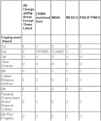 Uscis Visa Bulletin 2014 Prediction