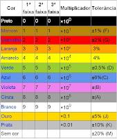 Tabela de resistores