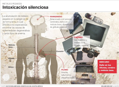 Basura tecnológica en Bolivia