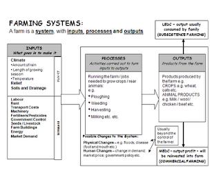 external image Farming+System.png