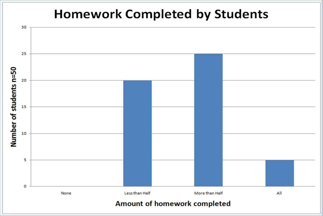 Bar graph homework zingchart