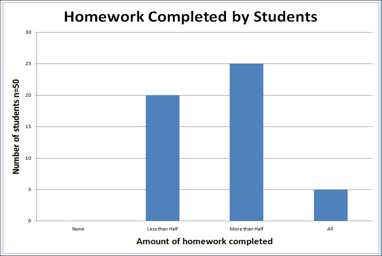 amount of homework