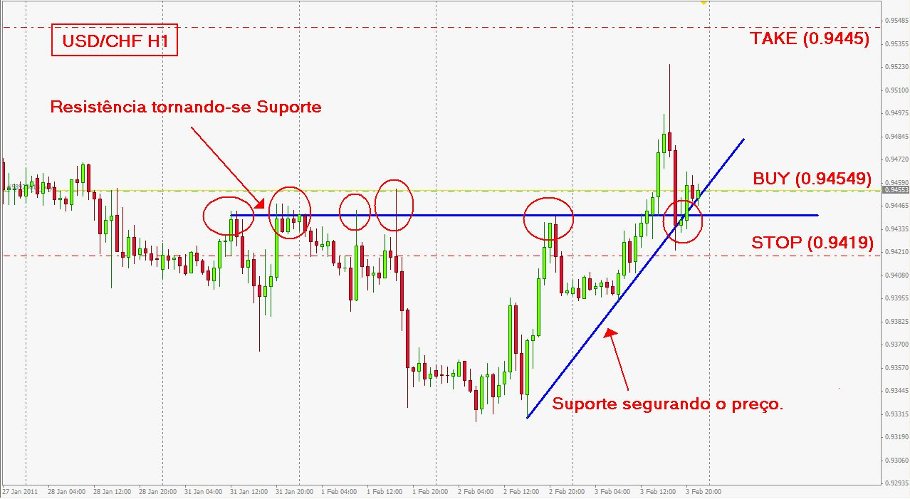 Euro currency trading