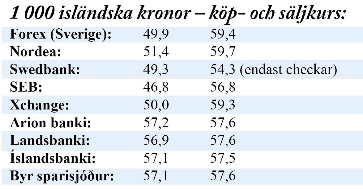 swedbank växla valuta