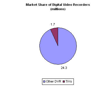 THENUMBERSGURU.COM: TiVo Market Share