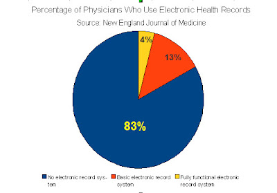 From a survey of 2,758 U.S. physicians conducted Sept. 2007 - March