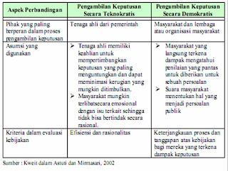 Perbedaan Antara Proses Pengambilan Keputusan Teknokratis Dengan Proses Pengambilan Keputusan Demokratis