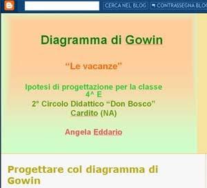 gowinblog