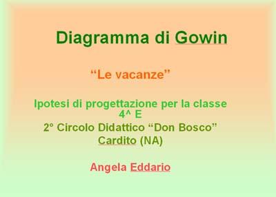 Progettare col diagramma di Gowin