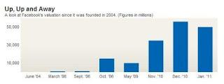 Facebook歷年估值變化