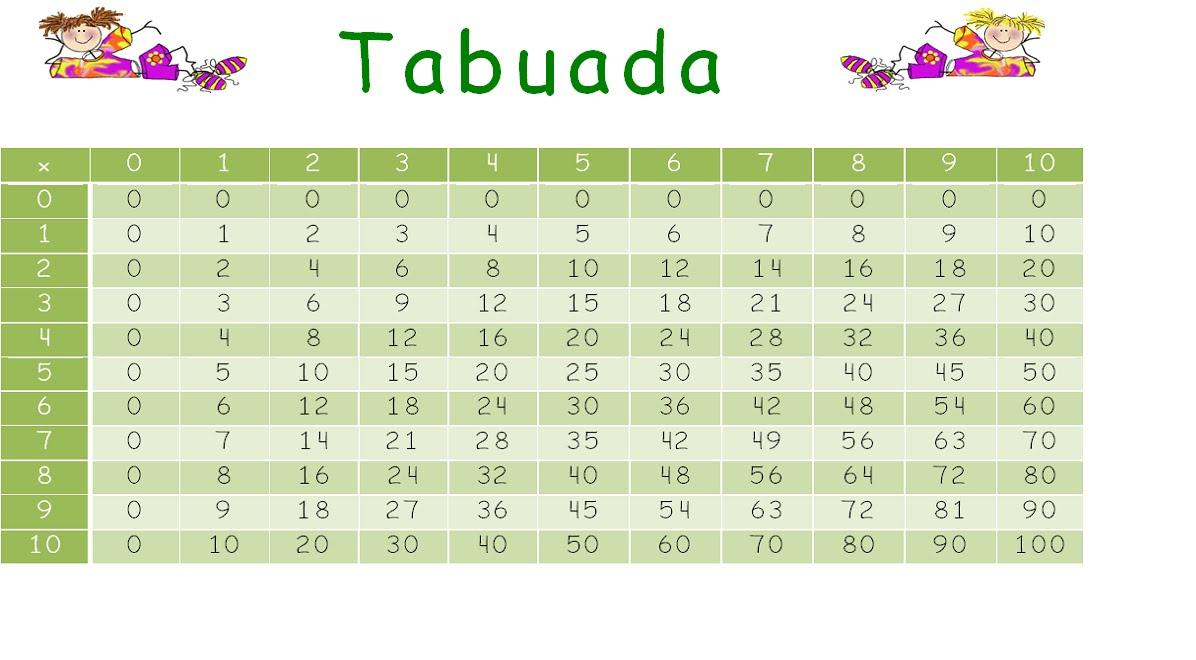 Minhas aulas de matemática: Tabuada