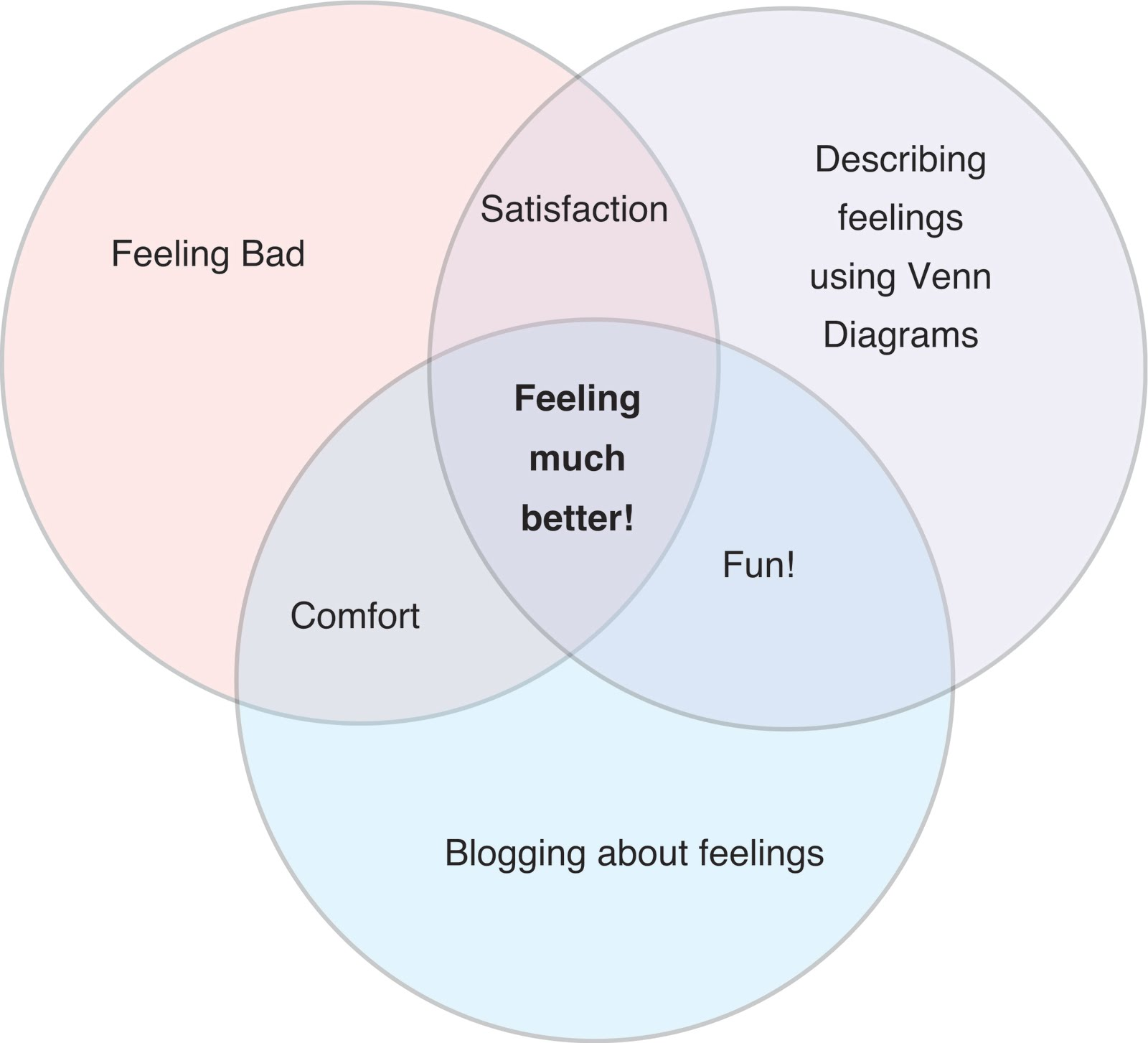 Another something september 2010 blogging and venn diagrams make life better pooptronica Images