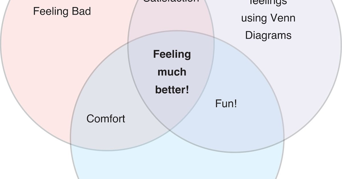 Another Something Blogging And Venn Diagrams Make Life Better