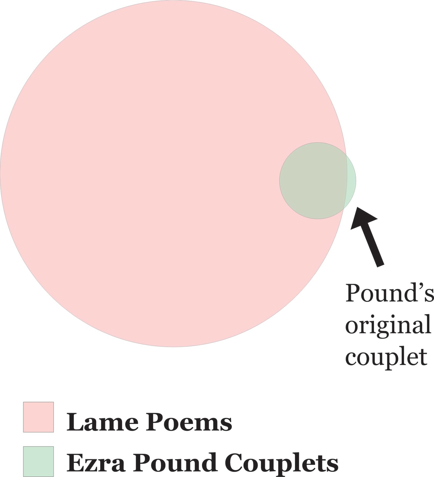 Another something poetic frustration in venn diagram form poetic frustration in venn diagram form ccuart Image collections