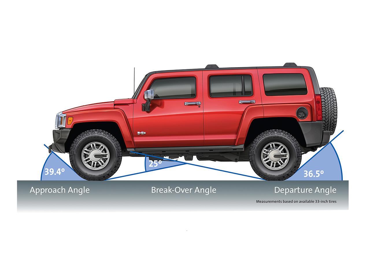 http://3.bp.blogspot.com/_rAsiSS06Zgg/TLaTkA12_9I/AAAAAAAABEQ/KeX_89zdb2M/s1600/2008-Hummer-H3-Alpha-Approach-Depart-Angle-1280x960.jpg