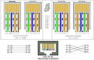 Tecnologias aplicadas conexion de cable cat 5e directo aca les pongo las 2 normas utilizadas para cables categoria 5e los estndares de este backbone o conectividad es la norma eia tia 568 a y b aunque el sciox Choice Image