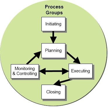 describe the four steps of a project control process In this phase the project team creates a project charter, a high-level map of the process and begins to understand the needs of the customers of the process this is a critical phase in which the team outlines the project focus for themselves and the leadership of the organization.