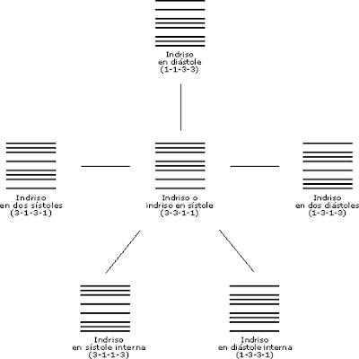 cuadro-esquematico-clases-indrisos