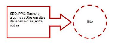 ações de tráfego para websites