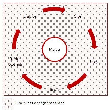 ambiente de presença online e disciplinas de eng web