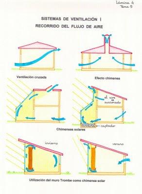 Tipos de ventilacion arquitectura