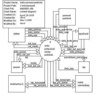 Pascal tugas pa esa gambar 6 diagram context sistem informasi pelayanan medis rawat jalan poliklinik penayakit dalam ccuart Gallery