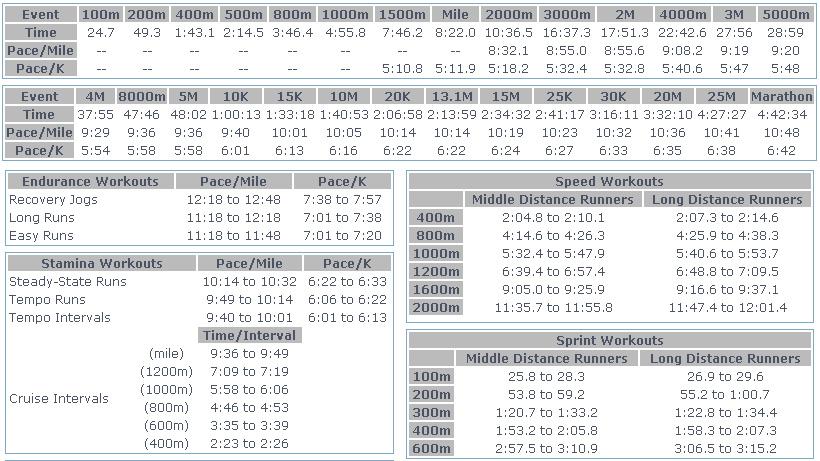 The Mcmillan Running Calculator Slowbutt