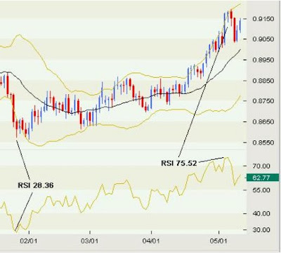 How To Use Bollinger Band in Forex Trading 2