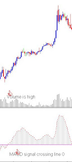 How to use MACD - Buy signal