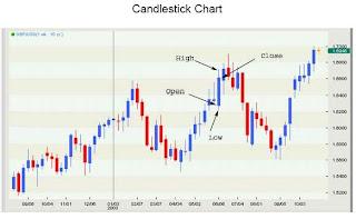 Candlestick chart 2
