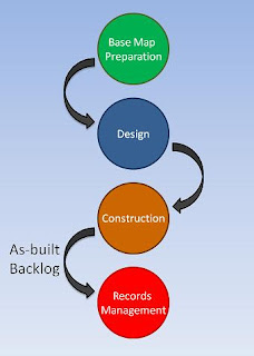 The as-built backlog refers to the time needed to add construction data to the records database after construction is complete