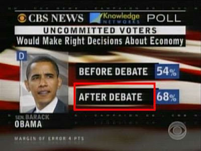 CBS News poll: Who would make right decisions about ecomomy? Obama before debate 54%, Obama after debate 68%