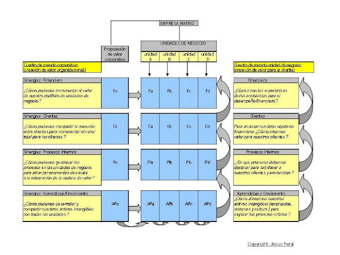 ESQUEMA  8. Fuentes de sinergias corporativas