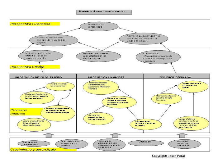 EJEMPLO 1. Mapa estratégico del dpto financiero
