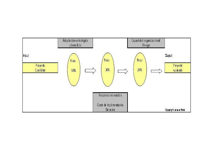ESQUEMA 6. Evaluación de iniciativas estratégicas