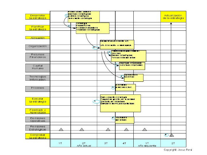 ESQUEMA 12. Dirección Estratégica: Un sistema integrado