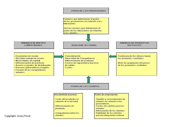 ESQUEMA 14. Factores determinantes de competencia y rentabilidad