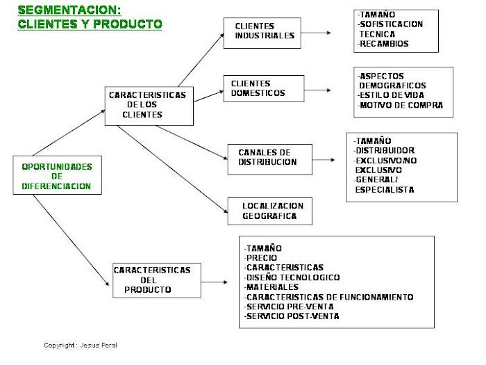 ESQUEMA 18. Factores clave de segmentación