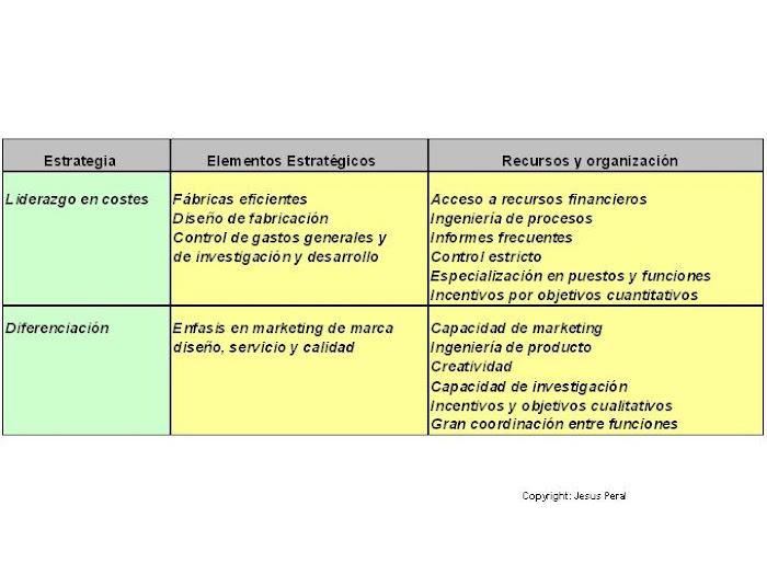 ESQUEMA 26.Estrategias de diferenciación y de liderazgo en costes