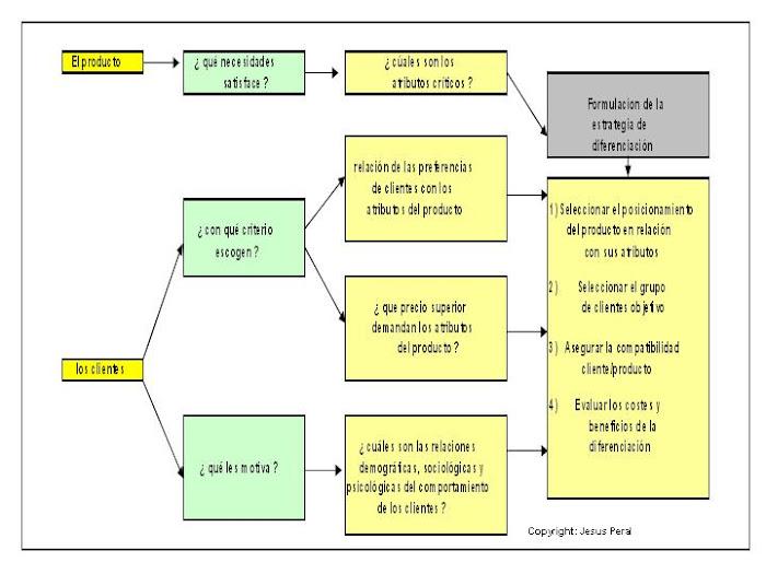 ESQUEMA 28. Análisis de la diferenciación: Perspectiva de la demanda