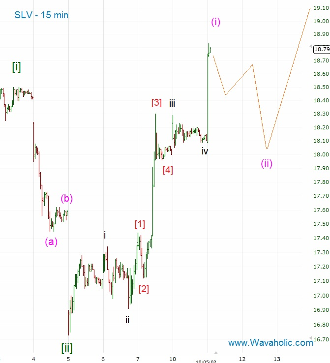 how to tell between impulse wave and correction