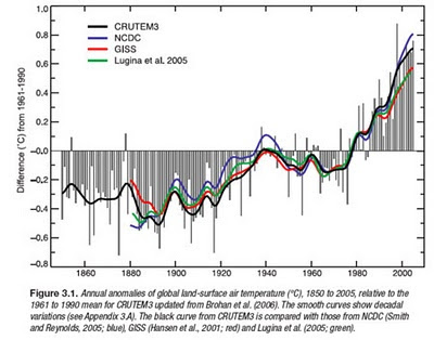 Global warming temperature rise graph in the IPCC 4th report