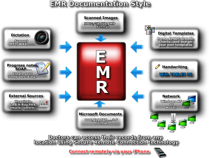EMR Software System