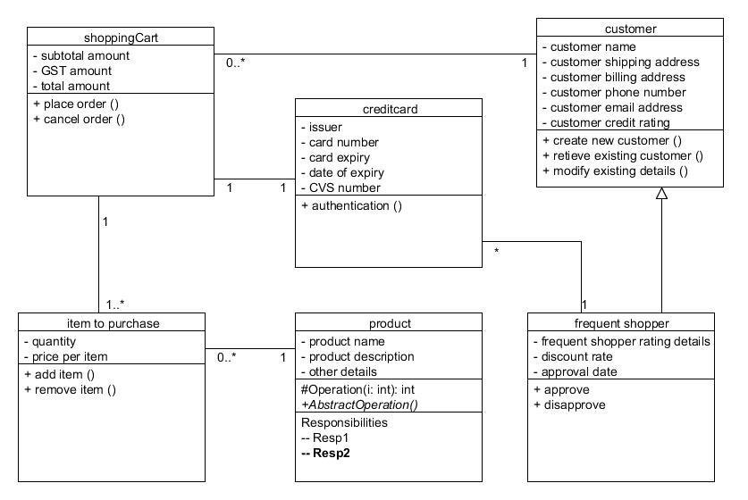 itc594 e systems infrastructure development exercise 13 shopping rh ricko blogidyblogblog blogspot com shopping cart class diagram shopping cart er diagram